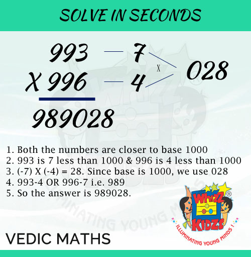 Multiplication in Vedic Maths